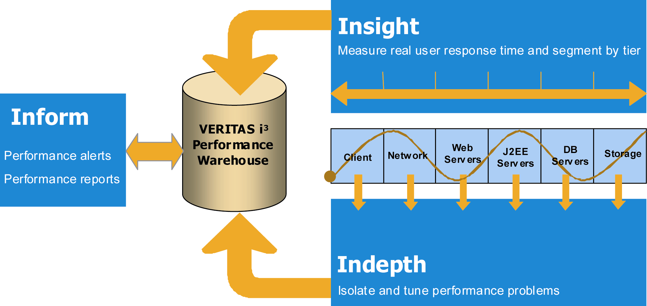 ! VERITAS Inform is the i 3 product component that provides performance reporting and alerting functions.