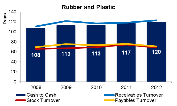 Rubber and Plastic