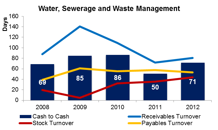 Water, Sewerage and Waste