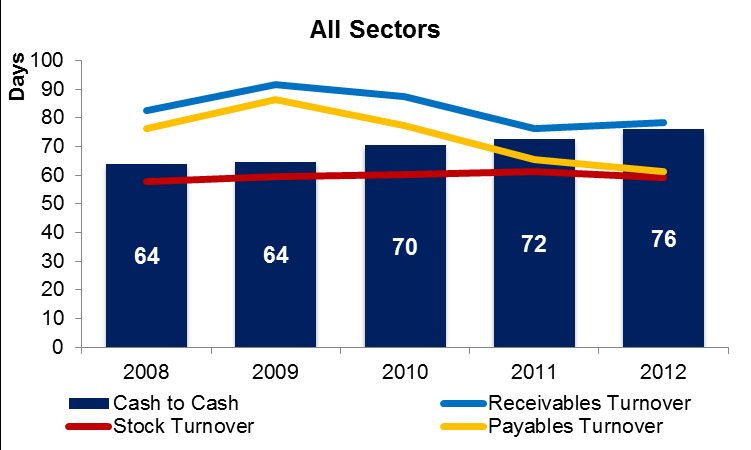 All Sectors Net Working Capital increases from 127 billion TL to 214 billion TL when we analyze the all sectors, and this makes the working capital more important in the company management.