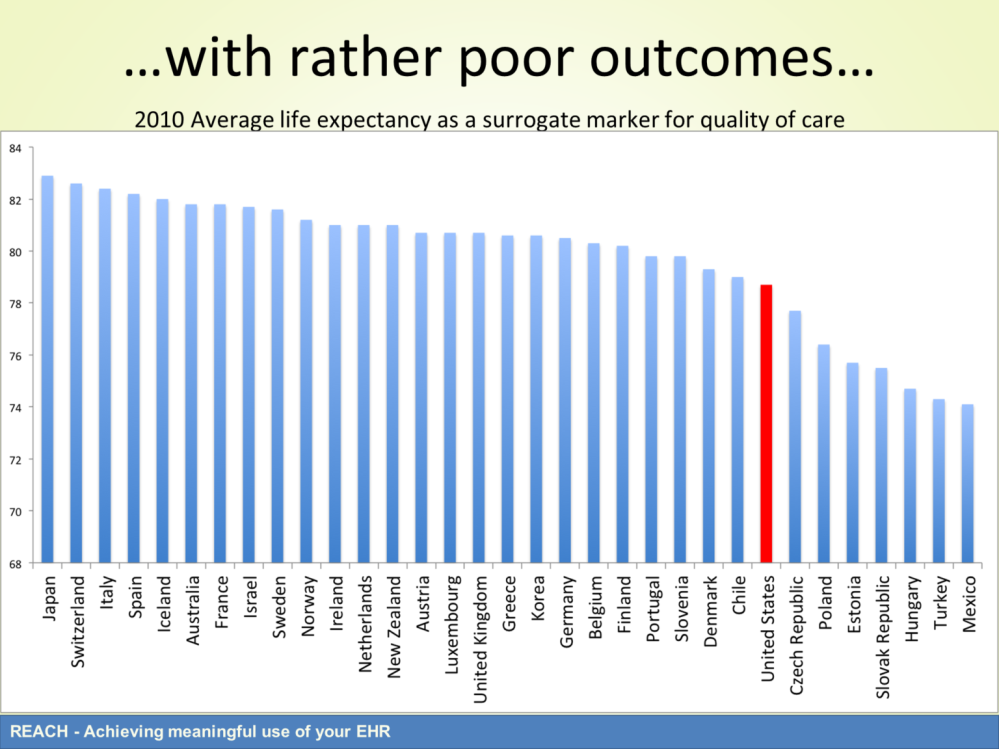 Even though the US spends a considerable amount of money on healthcare, we see rather poor outcomes.