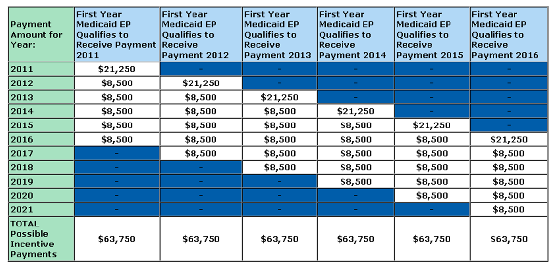 Meaningful Use Payment: Medicaid Medicaid EHR Incentive programs are voluntarily offered by