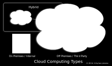 b) Private Cloud:- A private cloud is established for a specific group or organization and limits access to just that group [5].
