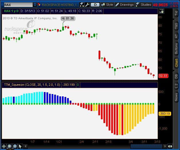 At Simpler Options you will see a handful of proprietary indicators on John Carter s charts.