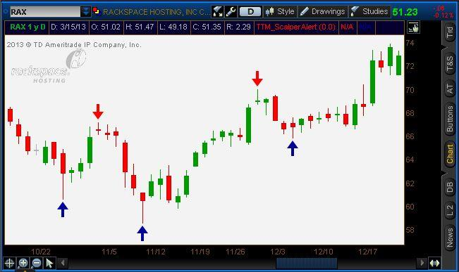 The Scalper Indicator The Scalper is a visual way to help determine whether to buy or sell against a pivot level.