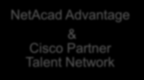 Employment Programs LinkedIn Premier Talent Group Cisco PACT Cisco LIVE Skills Competitions NetAcad