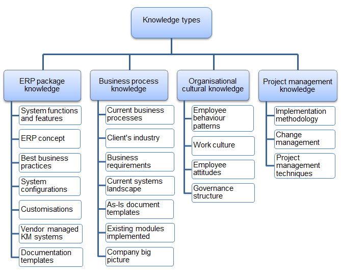 Figure 1: Knowledge categorisation Business process knowledge also consists of 7 knowledge elements.