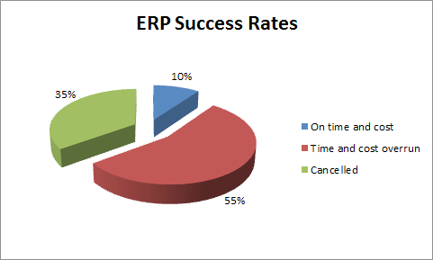 It has been often said that the best ERP product will meet about 80% of your needs. The 20% gap represents a problem.