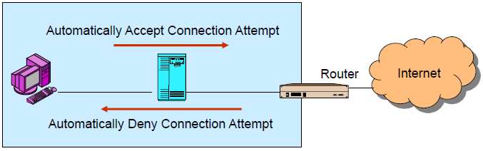 Opening Connections in Stateful Inspection Firewalls Default Behavior Permit connections initiated by an internal host Deny