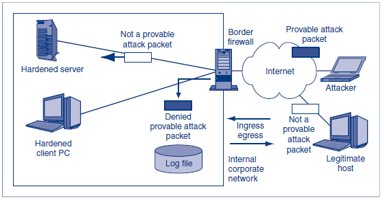 Basic Firewall Operation The firewall is a border firewall. It sits at the boundary between the corporate site and the external Internet. A firewall examines each packet passing through it.