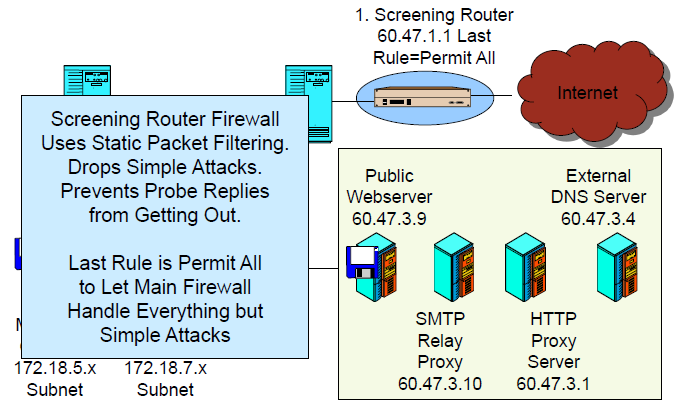 Firewall Architecture (Single Site) Static packet filtering only filters packets based on administrator defined rules governing allowed ports and IP addresses at the network and transport layers.