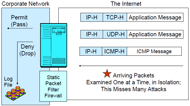 Static Packet Filter Firewall