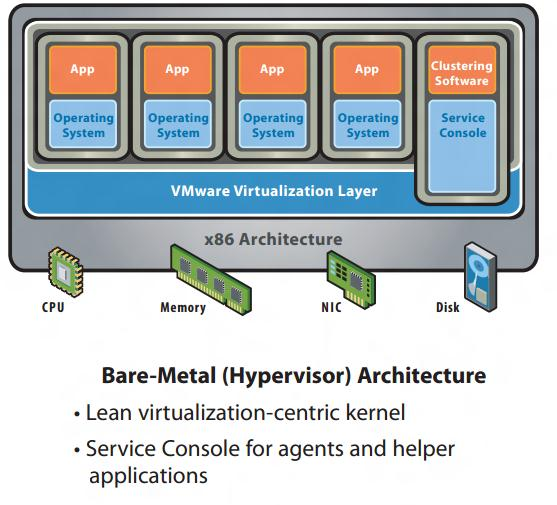 International Journal of Advancements in Research & Technology, Volume 1, Issue6, November-2012 4 hypervisor architecture is the first layer of software installed on a clean x86-based system (hence