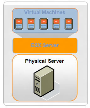 International Journal of Advancements in Research & Technology, Volume 1, Issue6, November-2012 7 ESX Server: VMware s hypervisor for the data center is called ESX Server First launched in 2001, we