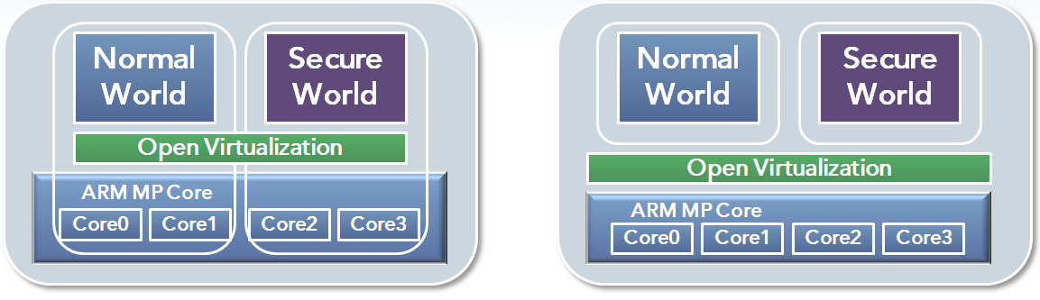 Multi-core Ready: AMP/SMP Normal World Secure World Normal World Secure World Open Virtualization ARM MP Core Core Core 0 1 Core 2 Core 3 Open Virtualization ARM MP Core Core Core 0 1 Core 2 Core 3