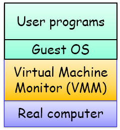 VMM platform types Bare-Metal Architecture Hypervisor installs directly on hardware provides its own device drivers and