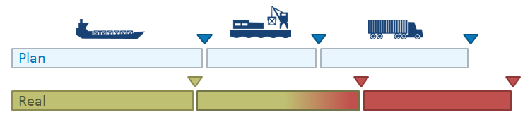 Objective Improving the Integration of Inland Waterway Transport into Intermodal Chains Better use of RIS (river information services) for logistics purposes New harmonised IT services