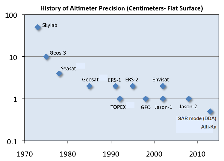 Altimeter height precision history W.