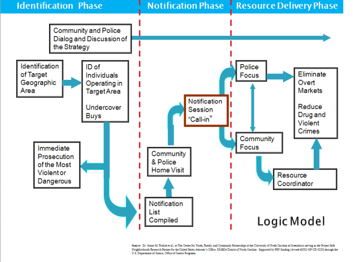 6. Describe the logic model. Diagram it. How is it intended to reduce crime? Source: Dr. James M. Frabutt et al.