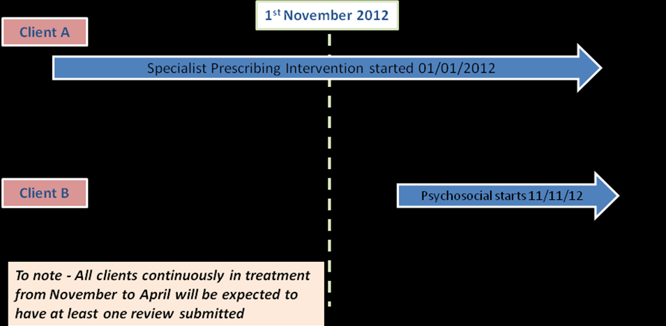 3.3 The sub-intervention reviews will be expected of all clients in treatment from November 2012, both existing clients and those starting