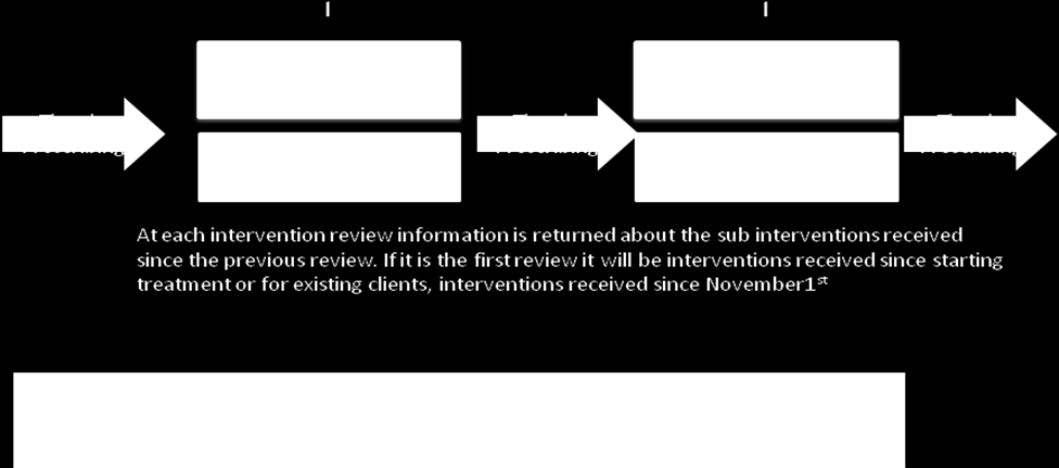 All existing and new clients will then be expected to receive sub intervention reviews at six-month intervals