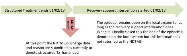 This could be implemented using two different approaches, firstly closing the episode as per current practice, but appending to it the recovery support intervention.