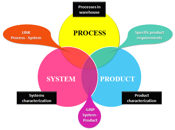 3 A Proposal of a Conceptual Model to Study System s Flexibility In this work we will face flexibility studying the response of a warehouse to changes in inputs like products, order profiles and work