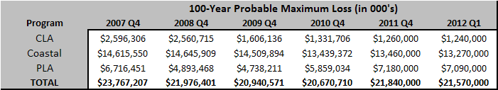 A Multi-Year Look at Probable Maximum Loss (PML) 100-Year