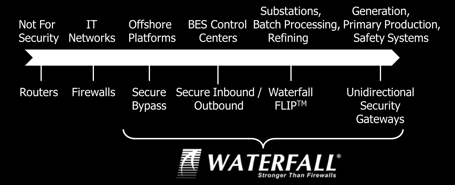 Waterfall Product Accreditations Only unidirectional technology with cyber security assessment by Idaho National Laboratories Certified Common Criteria EAL4+ (High Attack Potential) Strategic