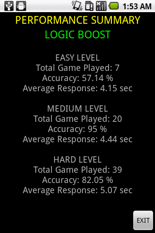 Based on this performance summary, user can know how they well they are doing on the games and can check their advancement.