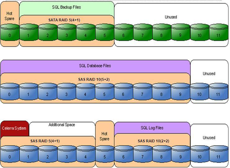 Storage layout overview The validated solution uses storage through the FC, iscsi, and CIFS protocols. The FC protocol is used to provide the storage for SQL database and log files.