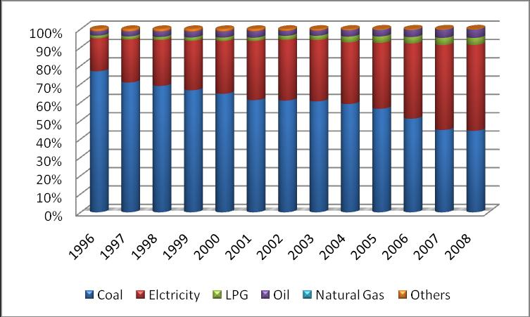 Figure 14: Scatter Diagram of per capita income and CO 2 emissions in rural China in 2008 As rural Beijing and rural Shanghai are the two richest rural areas in China, the energy consumption pattern