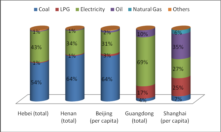 provinces and cities are also coal, electricity and LPG separately, although the proportion is different.