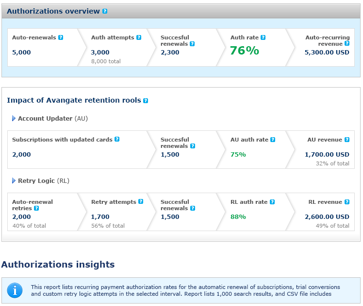 Authorization Dashboard Demo Features Authorization Rates - revealing key authorization trends such as cards/paypal performance and rejection reasons.