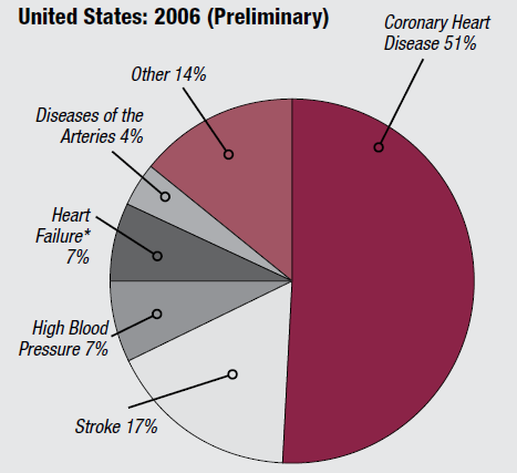 Approximately 80 million Americans suffer from Cardiovascular Diseases (CHD, HF, HTN, Stroke, PAD) Close to 50% of CV