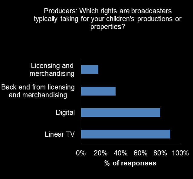 IHS Technology content survey The rights wrangle Overall, producers overwhelmingly report a reduction in budgets available to them.