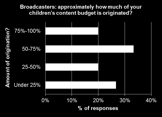 IHS Technology children s content survey Broadcasters spending on children s programming Half of the broadcasters who replied to our survey said they spent more on programming in 2014 than the year