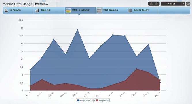 Mobile Expense Management Real-time usage monitoring