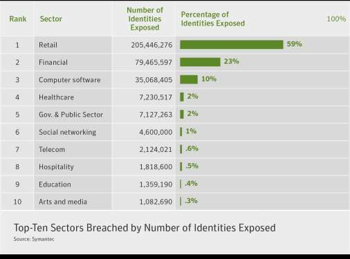 11% of incidents resulted in 59% of identities exposed (Retail)