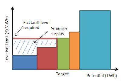Total electricity generation (GWh per year) Design of Feed-in Tariffs for Great Britain Figure 14 Setting a flat tariff to achieve a generation target using lowest-cost technologies Figure 15 shows