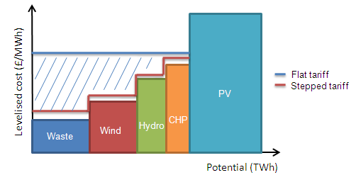 Figure 16 Illustration of a stepped tariff design The potential for reducing rents through technology banding is relatively limited in the 2% scenario.