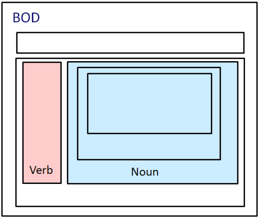 Figure 4 Verb - the Verb identifies a desired business action to be performed on the specific Noun or Nouns contained within.