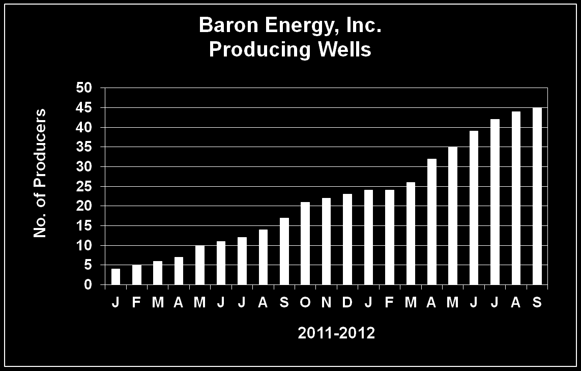 Number of production wells will continue to increase as reactivations are completed Current well