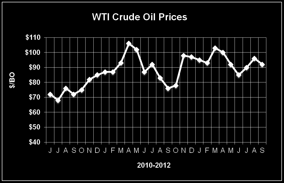West Texas Intermediate