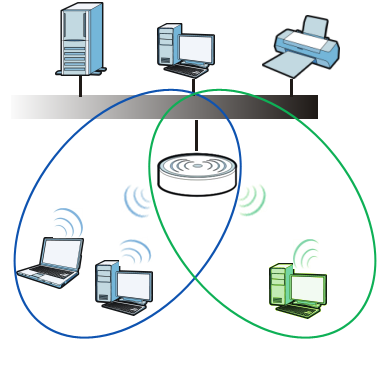 C HAPTER 10 Wireless LAN 10.1 Overview This chapter discusses how to configure the wireless network settings in your Router. See the appendices for more detailed information about wireless networks.