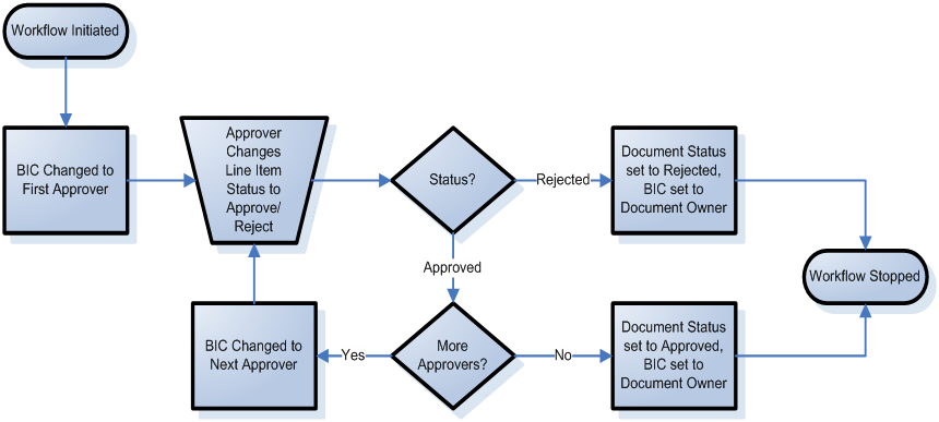 Anyone can approve in this workflow process, in which all reviewers receive notification that a document requires review and approval.