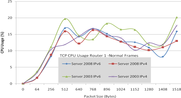 TCP/IP Jumbo Frames Network Performance Evaluation on A Test-bed Infrastructure 35 Fig 14: UDP Packet Dropped Jumbo Frames Fig 15: UDP Packet Dropped Normal Frames Finally, TCP CPU usage values are