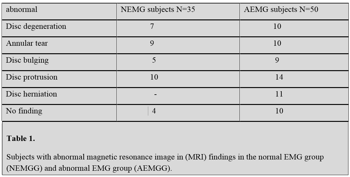 Results Eighty five patients do EMG of upper limb, finding 35 patient with normal EMG (NEMG) and 50 patient with abnormal EMG (AEMG).