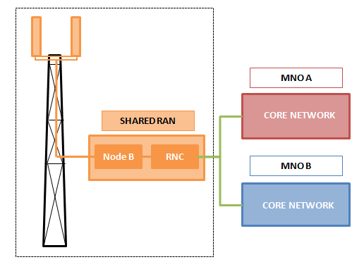 Active sharing: Dedicated carrier Multiple Operator RAN (MORAN) What is shared?