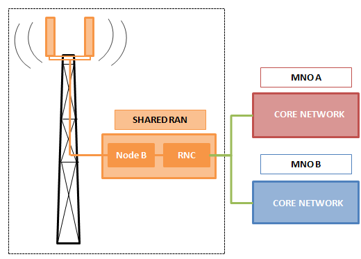 Active sharing: Shared carrier Multiple Operator Core Network (MOCN) What is shared?